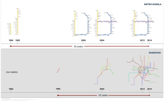 Contrasting the development of the Metro Manila MRT/LRT system with that of Shanghai's from 1984 to 2013.