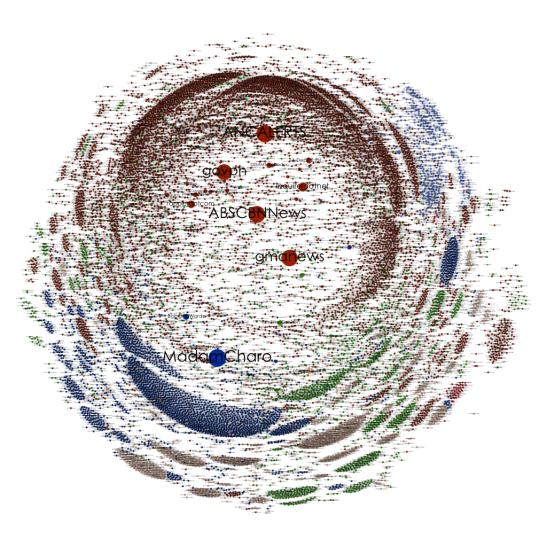 ClusteredSONA-TwitterNet