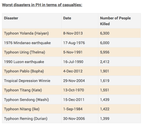 disasters_rappler